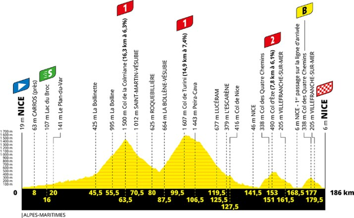 Profil - 2e étape - Tour de France 2020 - ASO Geoatlas