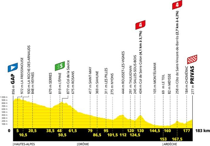 Profil - 5e étape - Tour de France 2020 - ASO Geoatlas