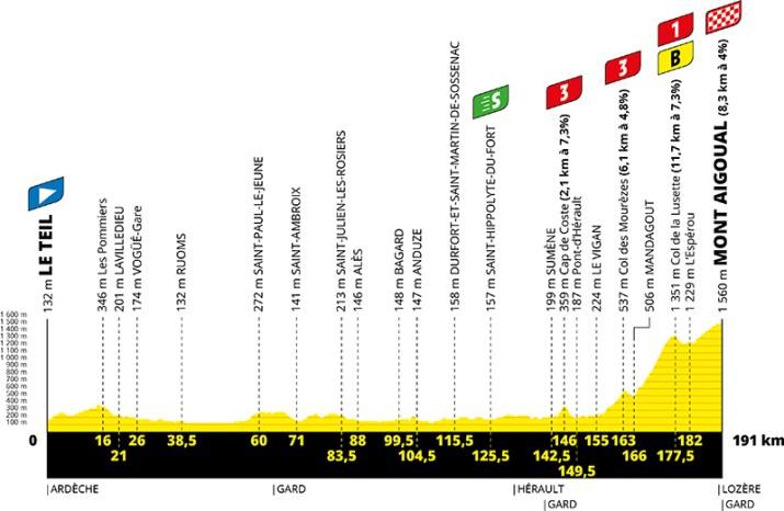 Profil - 6e étape - Tour de France 2020 - ASO Geoatlas