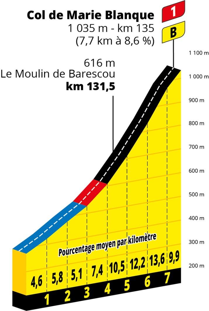 Profil - 9e étape - GPM 2 - Tour de France 2020 - ASO Geoatlas