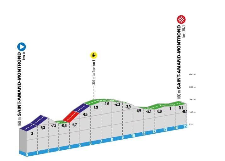 4e étape - Profil - Paris-Nice 2020