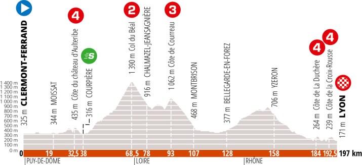 Profil - 1re étape Critérium du Dauphiné 2020