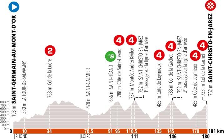 Profil - 2e étape Critérium du Dauphiné 2020