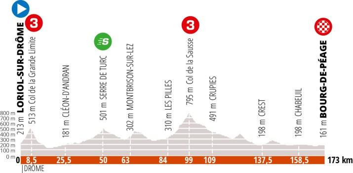 Profil - 4e étape Critérium du Dauphiné 2020