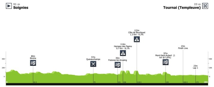Profil - 1re étape - Tour de Wallonie 2020 - ProCyclingStats LaFlammeRouge