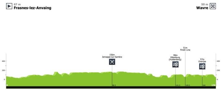 Profil - 2e étape - Tour de Wallonie 2020 - ProCyclingStats LaFlammeRouge