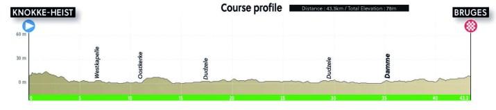 Championnats du monde sur route 2021 - Profil Contre-la-montre Hommes