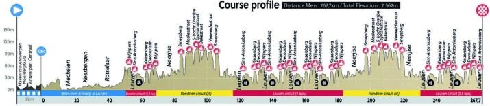 Championnats du monde sur route 2021 - Profil Course en ligne élites hommes