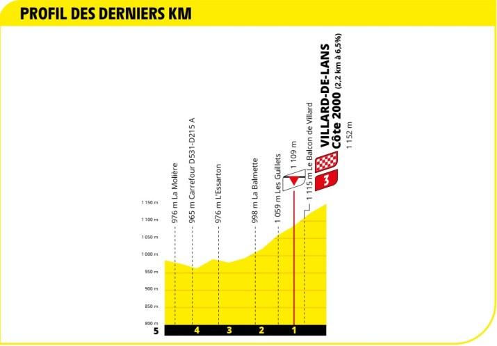 Profil du final - 16e étape - Tour de France 2020
