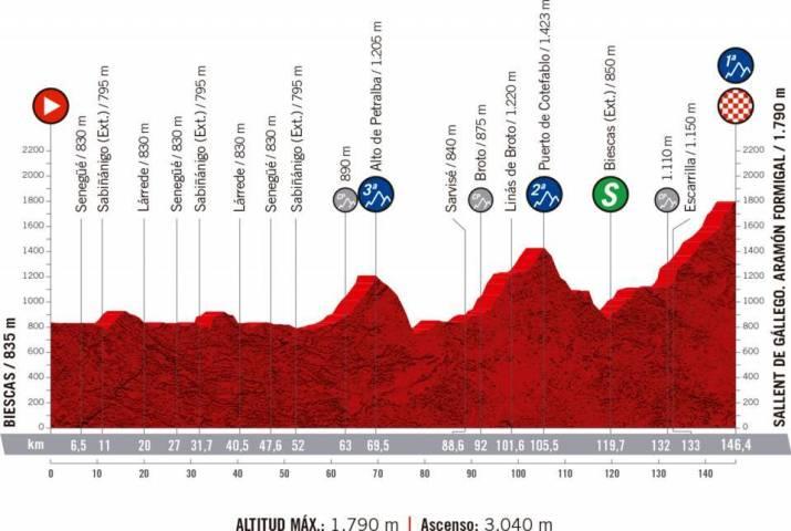 6e étape - Nouveau profil - Tour d'Espagne 2020