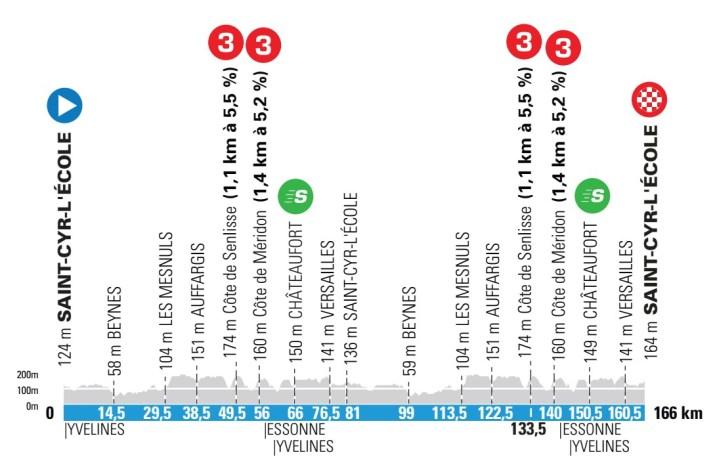 1re étape - Profil - Paris-Nice 2021