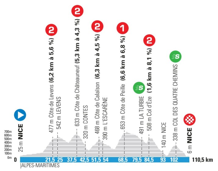 8e étape - Profil - Paris-Nice 2021