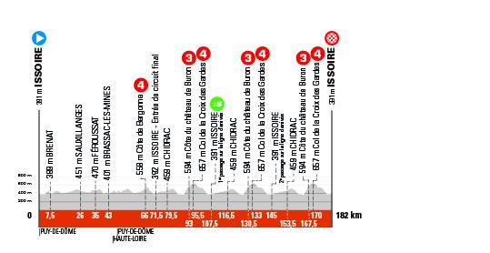 Critérium du Dauphiné 2021 - 1re étape - Profil