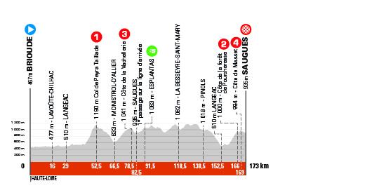 Critérium du Dauphiné 2021 - 2e étape - Profil