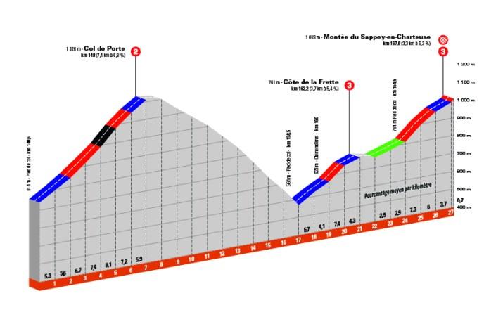 Critérium du Dauphiné 2021 - 6e étape - Profil du final