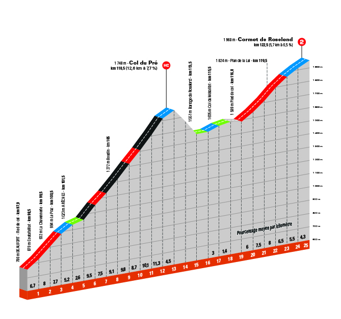 Critérium du Dauphiné 2021 - 7e étape - Profil Cormet de Roselend