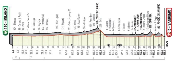 Milan-Sanremo 2021 - Profil