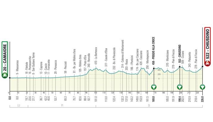 Profil - 2e étape - Tirreno-Adriatico 2021