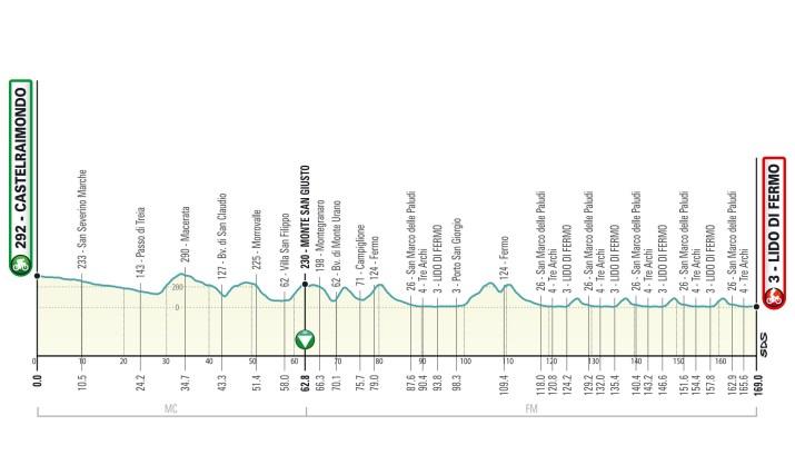 Profil - 6e étape - Tirreno-Adriatico 2021