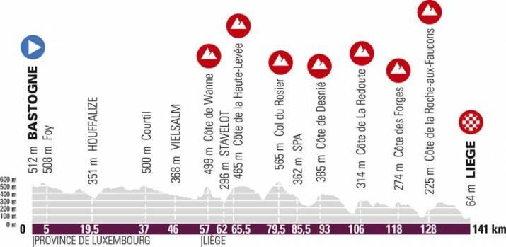 Profil - Liège-Bastogne-Liège Femmes 2021