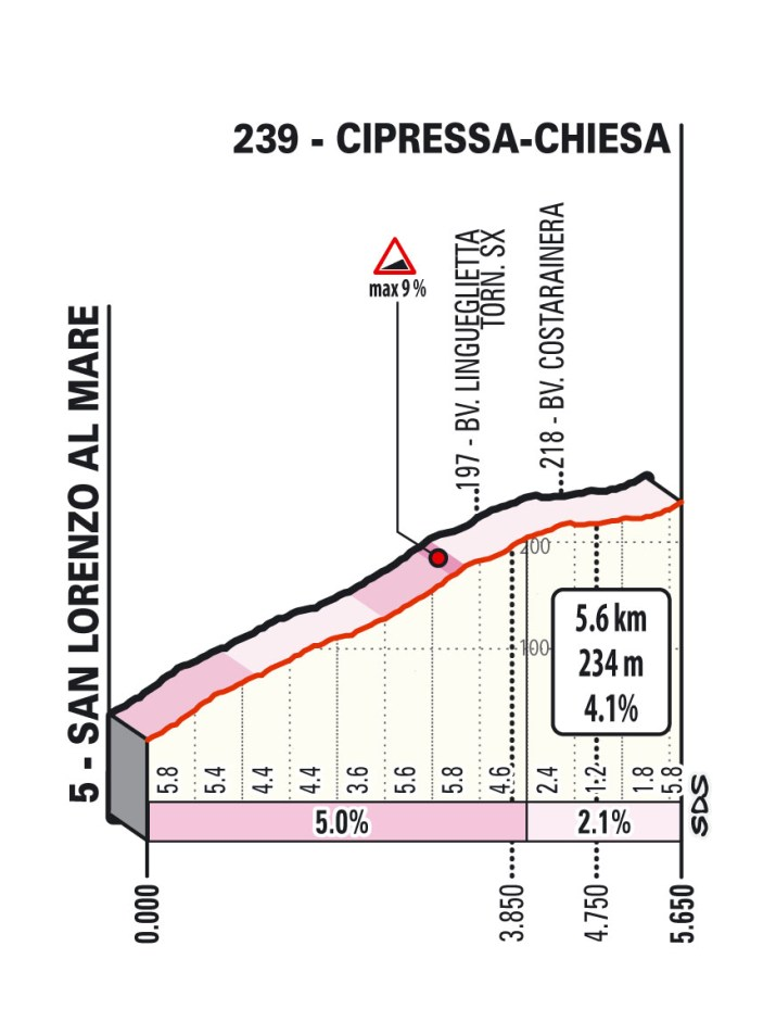 Milan-Sanremo 2021 - Profil Cipressa