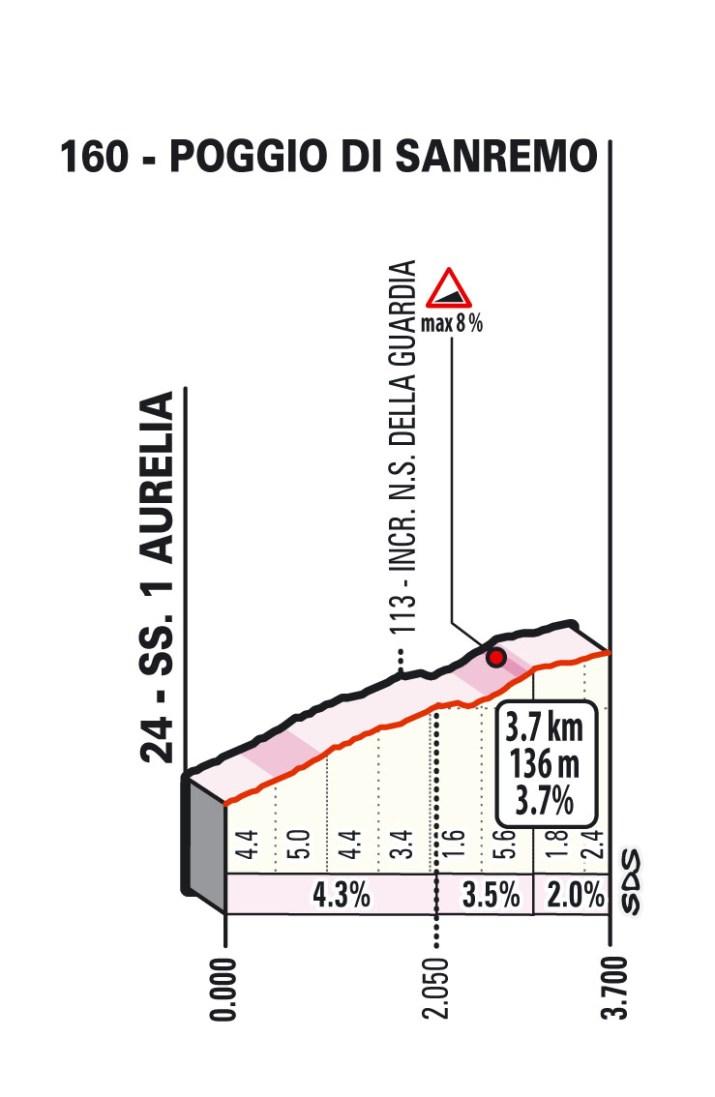 Milan-Sanremo 2021 - Profil du Poggio