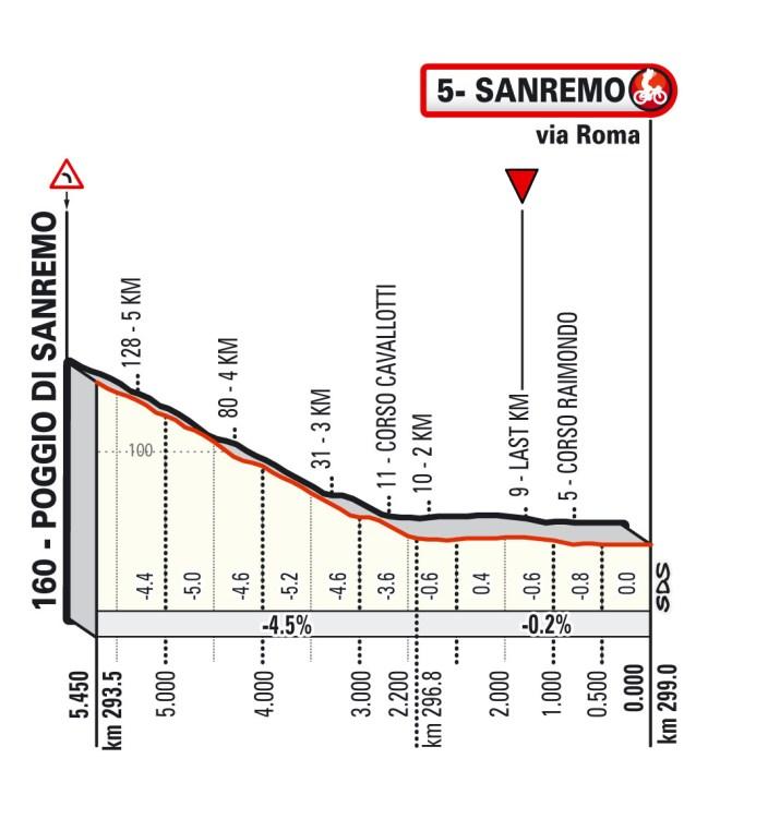 Milan-Sanremo 2021 - Profil des derniers kilomètres