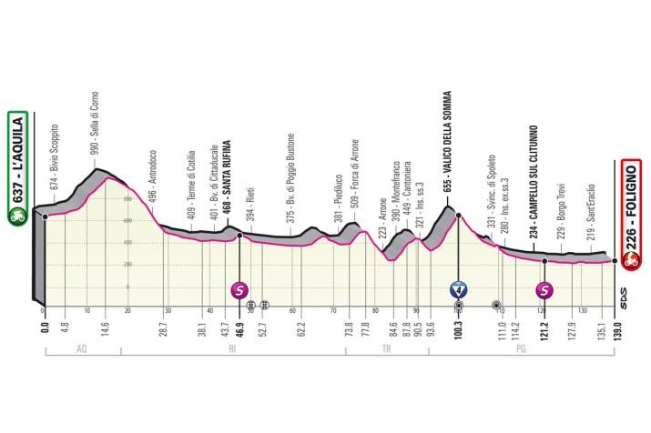 10e étape - Profil - Tour d'Italie Giro 2021
