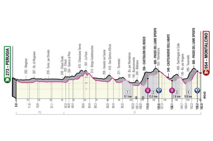 11e étape - Profil - Tour d'Italie Giro 2021