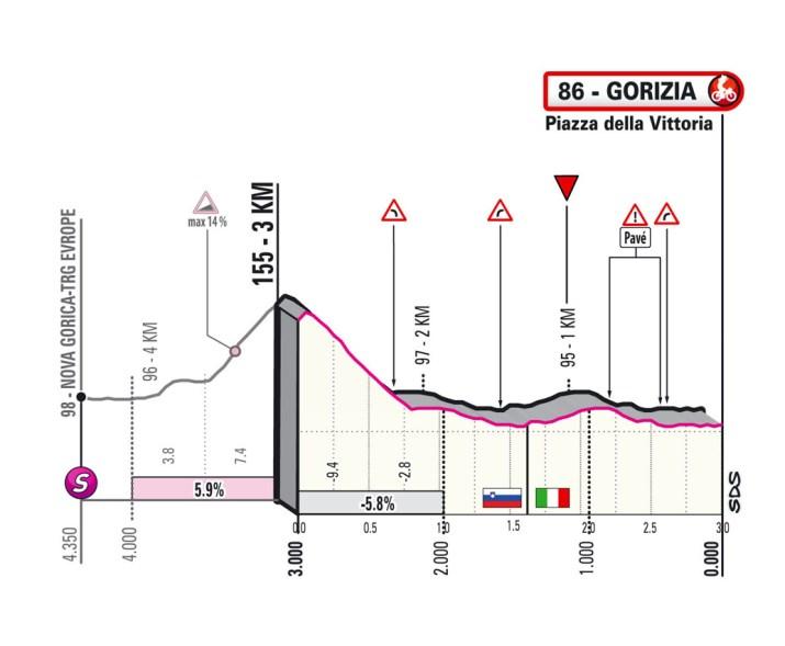 15e étape - Profil du final - Tour d'Italie Giro 2021