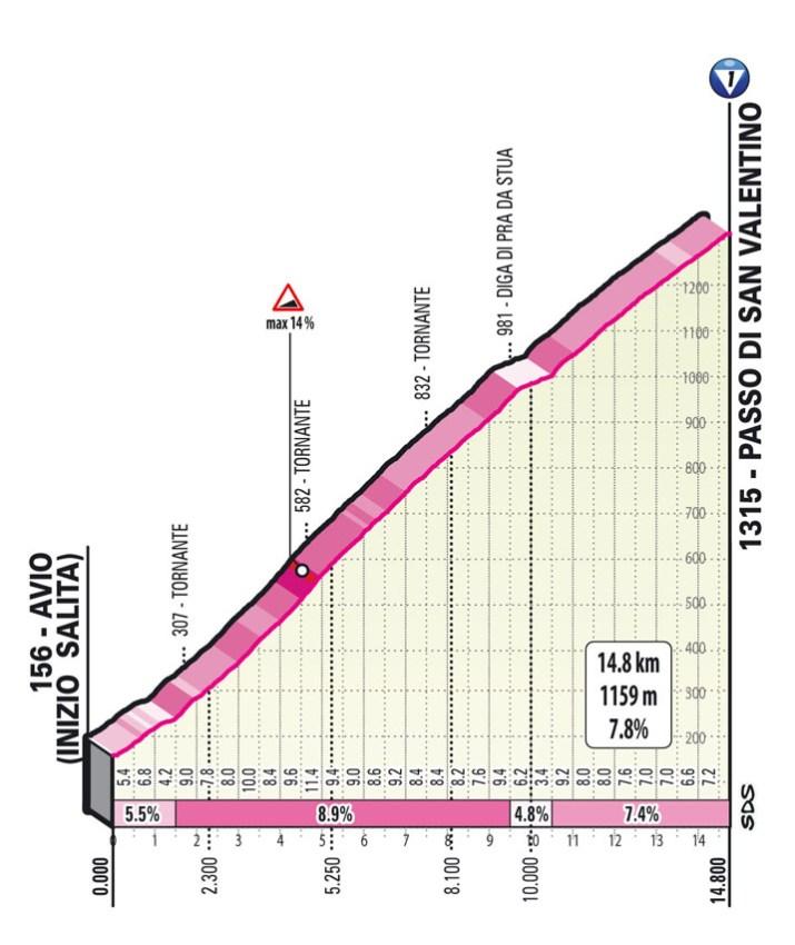 17e étape - Profil GPM 1 - Tour d'Italie Giro 2021