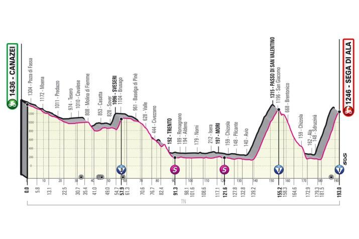 17e étape - Profil - Tour d'Italie Giro 2021