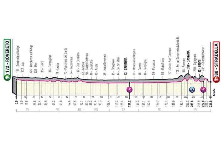 18e étape - Profil - Tour d'Italie Giro 2021