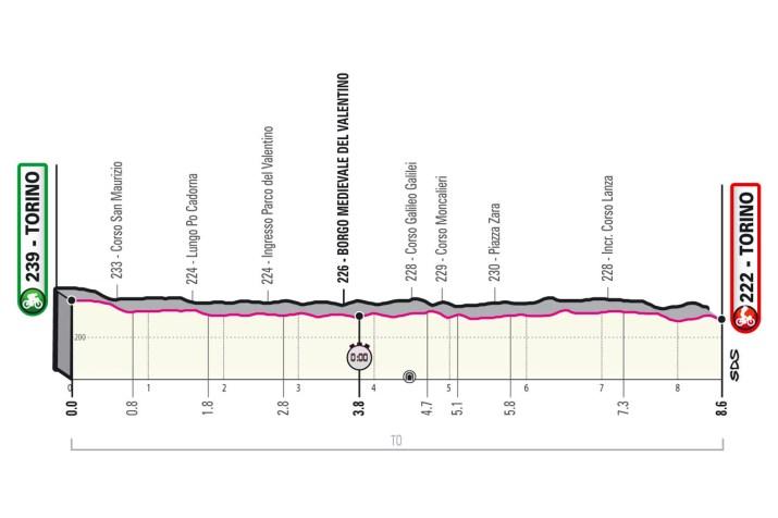 1re étape - Profil - Tour d'Italie Giro 2021