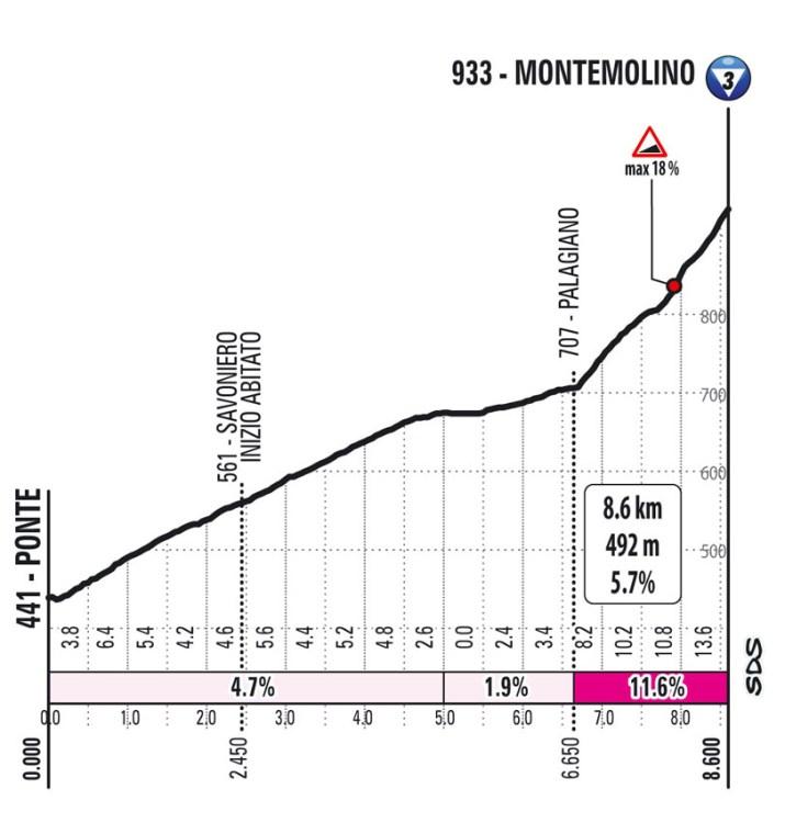 4e étape - Profil GPM 1 - Tour d'Italie Giro 2021