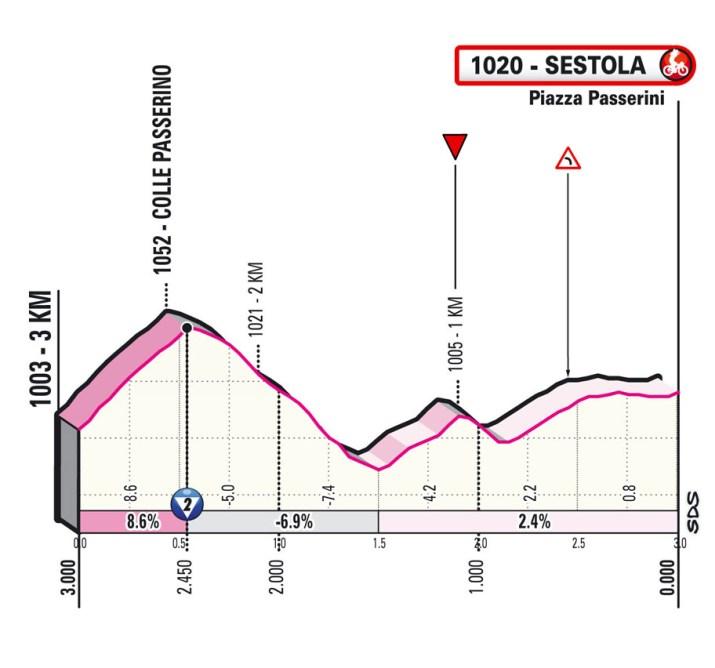 4e étape - Profil du final - Tour d'Italie Giro 2021
