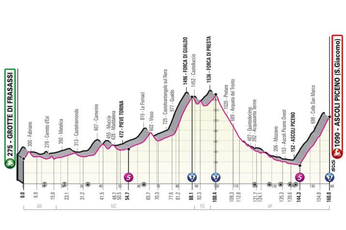 6e étape - Profil - Tour d'Italie Giro 2021
