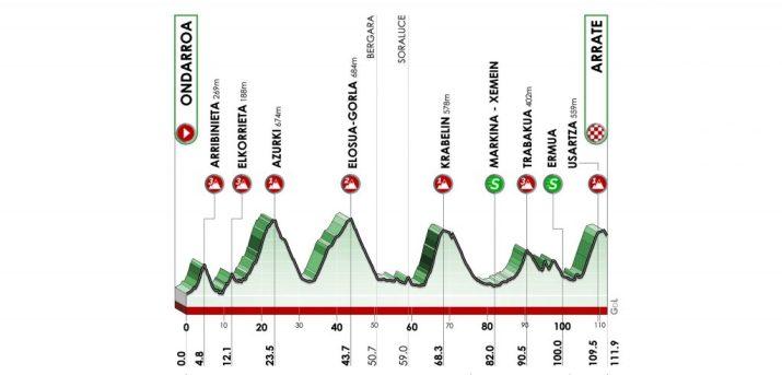 Tour du Pays Basque 2021 - Profil - 6e étape
