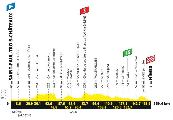 12e étape - Profil - Tour de France 2021