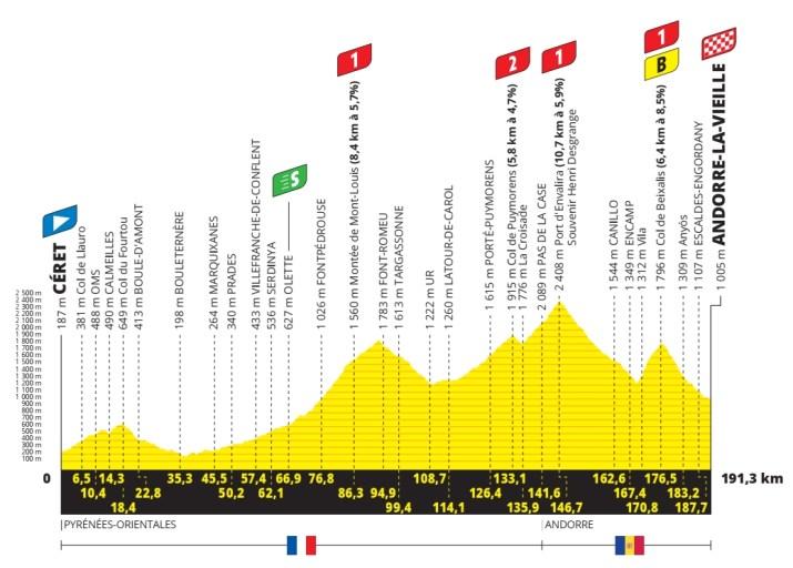 15e étape - Profil - Tour de France 2021