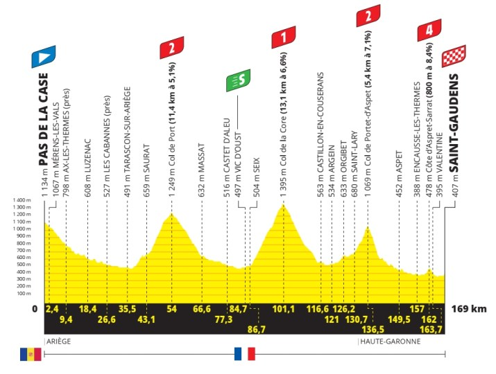 16e étape - Profil - Tour de France 2021
