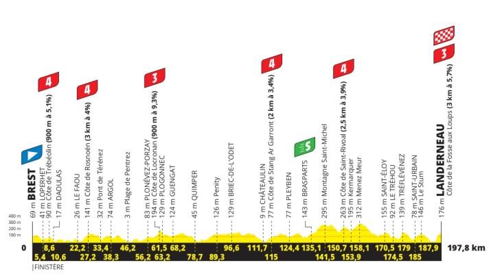 1re étape - Profil V2 - Tour de France 2021