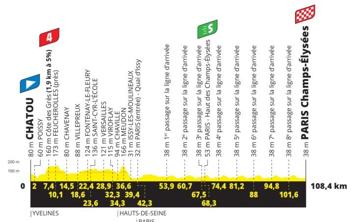 21e étape - Profil - Tour de France 2021