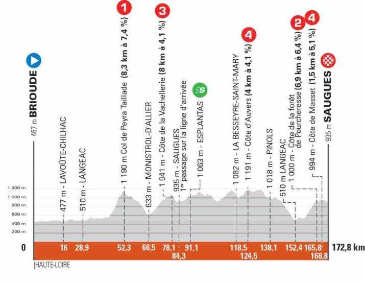 2e étape - Profil - Critérium du Dauphiné 2021