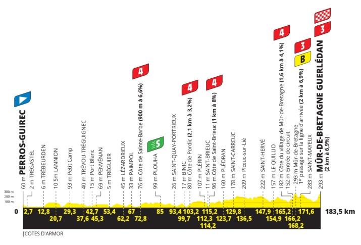 2e étape - Profil - Tour de France 2021
