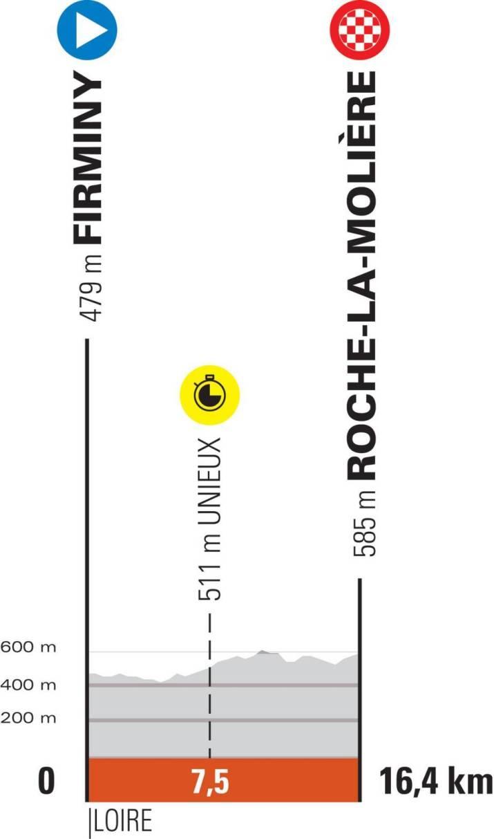 4e étape - Profil - Critérium du Dauphiné 2021