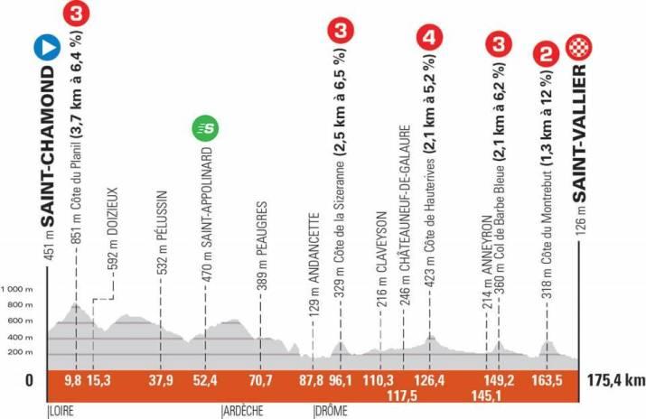 5e étape - Profil - Critérium du Dauphiné 2021