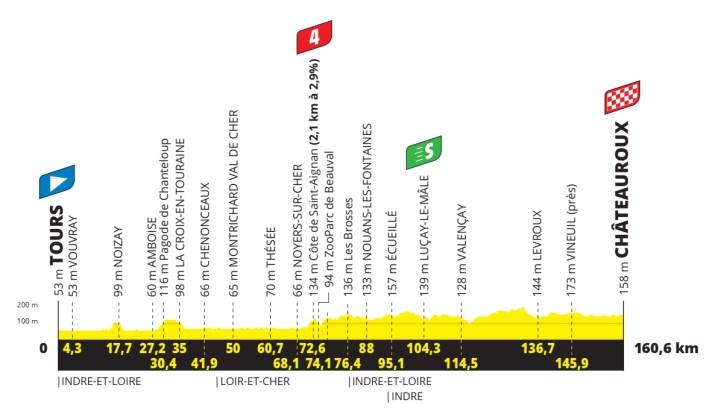 6e étape - Profil - Tour de France 2021