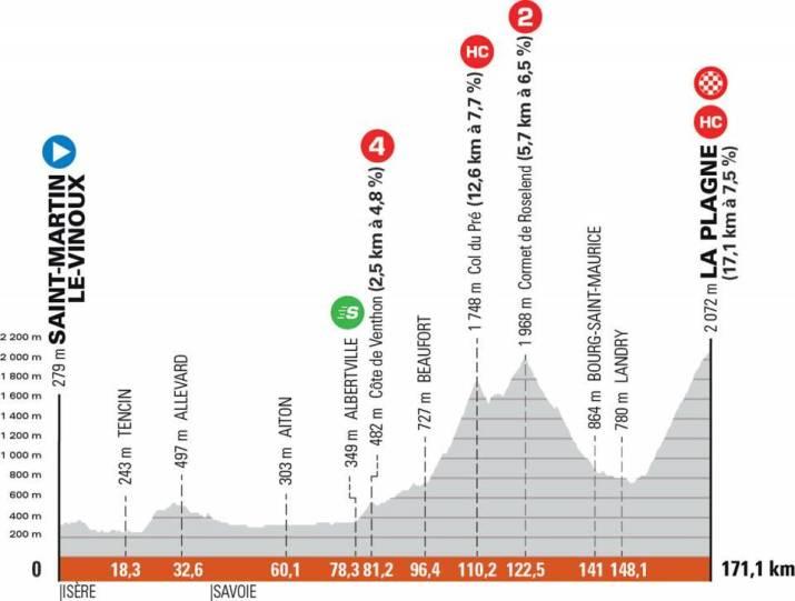 7e étape - Profil - Critérium du Dauphiné 2021