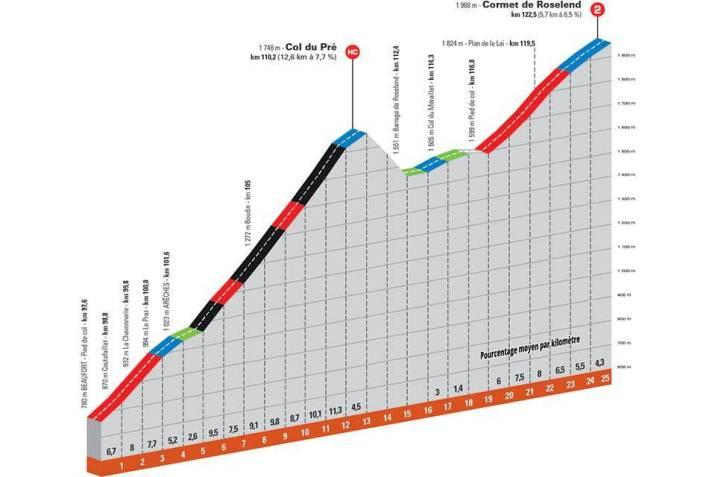 7e étape - Profil GPM 1 - Critérium du Dauphiné 2021
